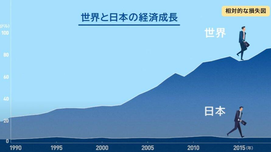 世界と日本の経済成長